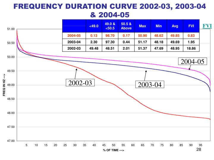 FREQUENCY DURATION CURVE 2002-03, 2003-04 & 2004-05