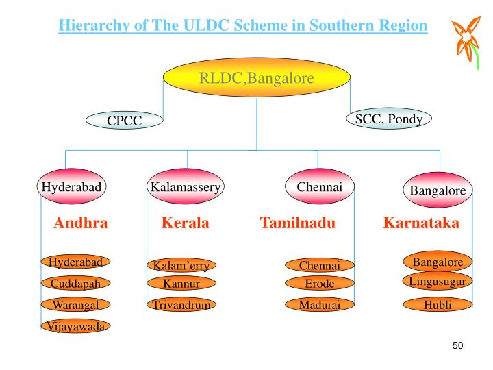 Hierarchy of The ULDC Scheme in Southern Region