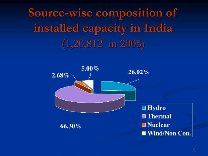 Source-wise composition of installed capacity in India