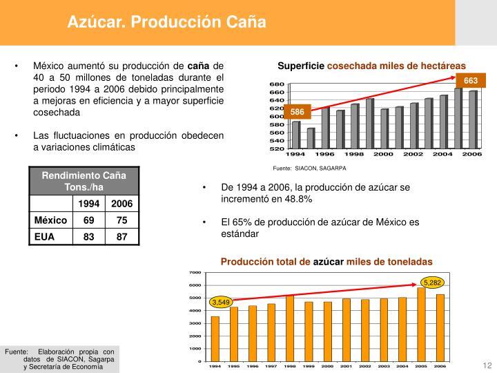 Azúcar. Producción Caña