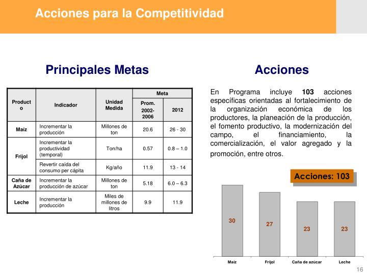 Acciones para la Competitividad