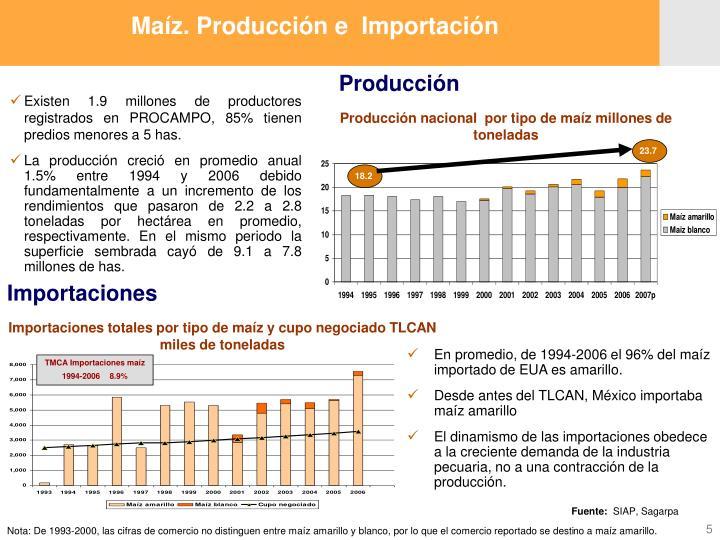 Maíz. Producción e  Importación