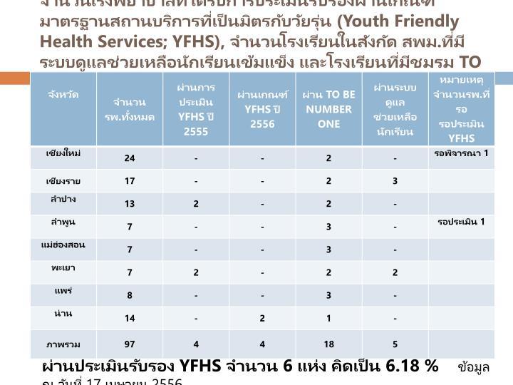จำนวนโรงพยาบาลที่ได้รับการประเมินรับรองผ่านเกณฑ์มาตรฐานสถานบริการที่เป็นมิตรกับวัยรุ่น (