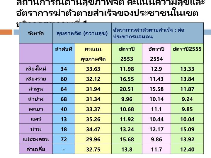 สถานการณ์ด้านสุขภาพจิต คะแนนความสุขและอัตราการฆ่าตัวตายสำเร็จของประชาชนในเขตบริการสุขภาพที่ 1