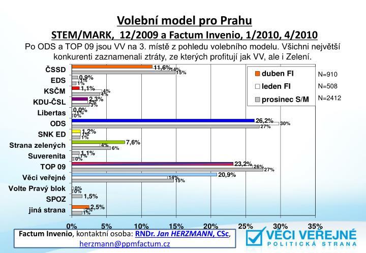 Volební model pro Prahu