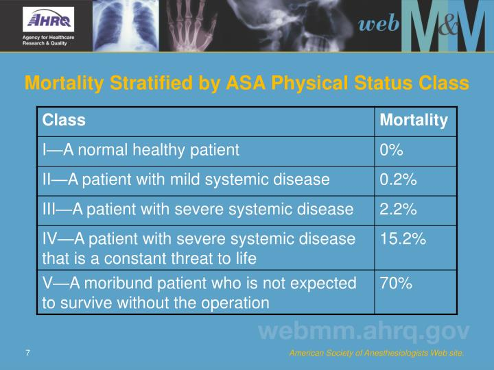 Mortality Stratified by ASA Physical Status Class