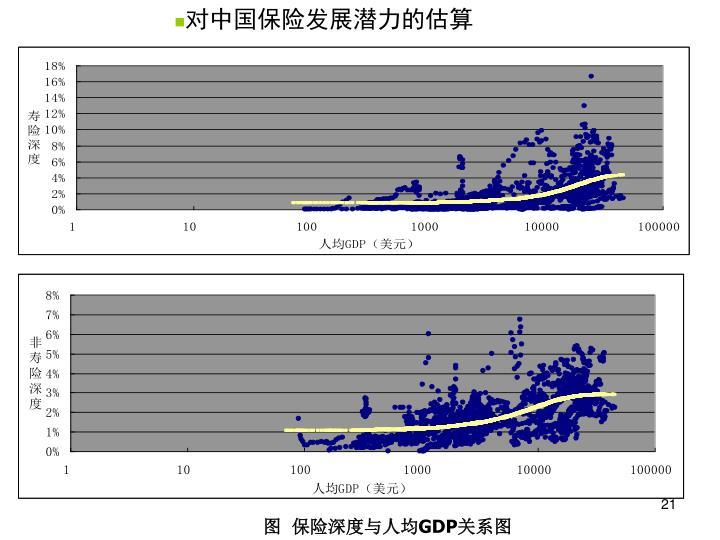 对中国保险发展潜力的估算