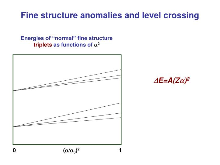 Fine structure anomalies and level crossing