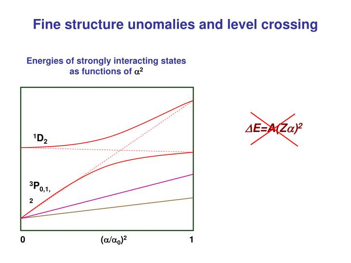 Fine structure unomalies and level crossing