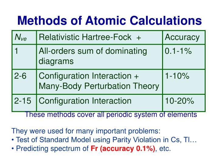 Methods of Atomic Calculations