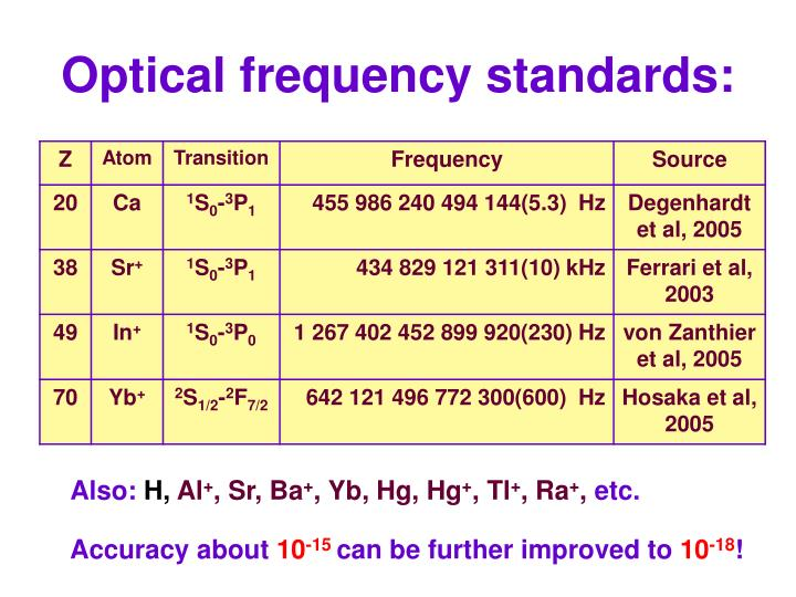 Optical frequency standards: