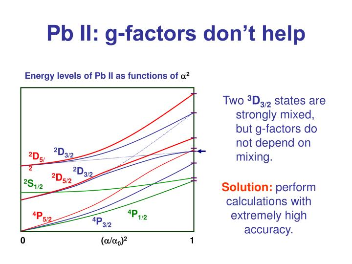 Pb II: g-factors don't help