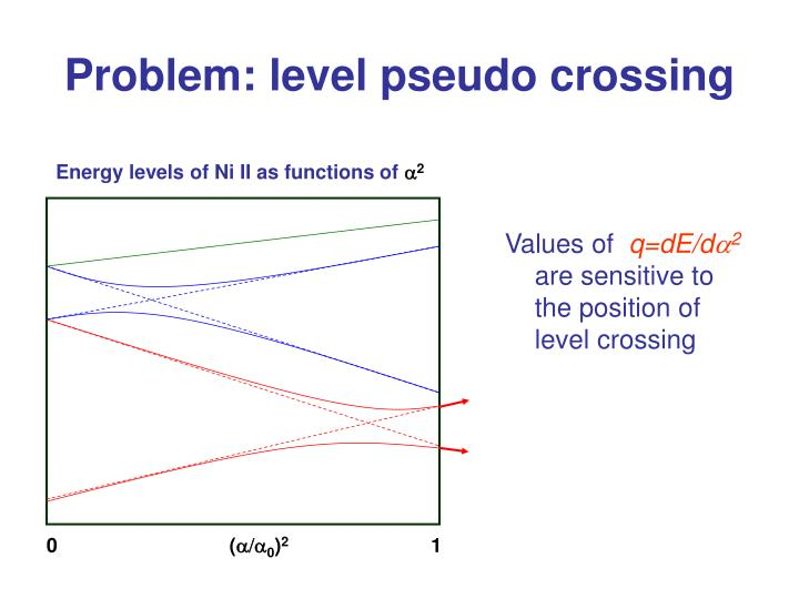 Problem: level pseudo crossing