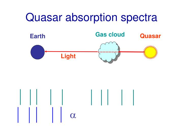 Quasar absorption spectra