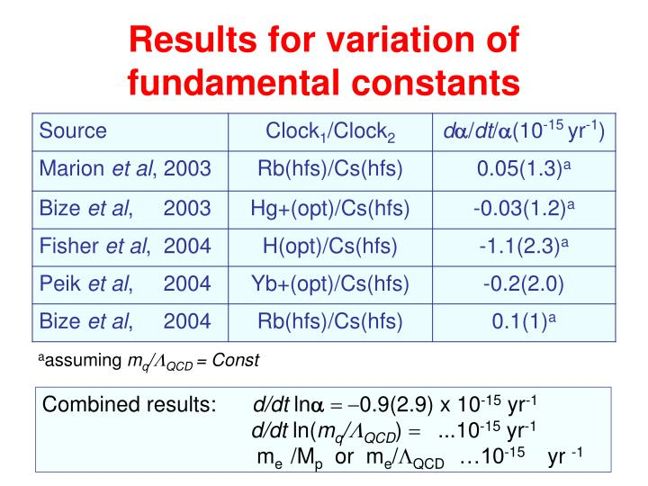 Results for variation of fundamental constants