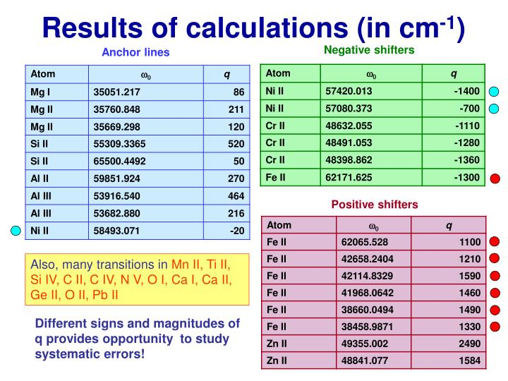 Results of calculations (in cm