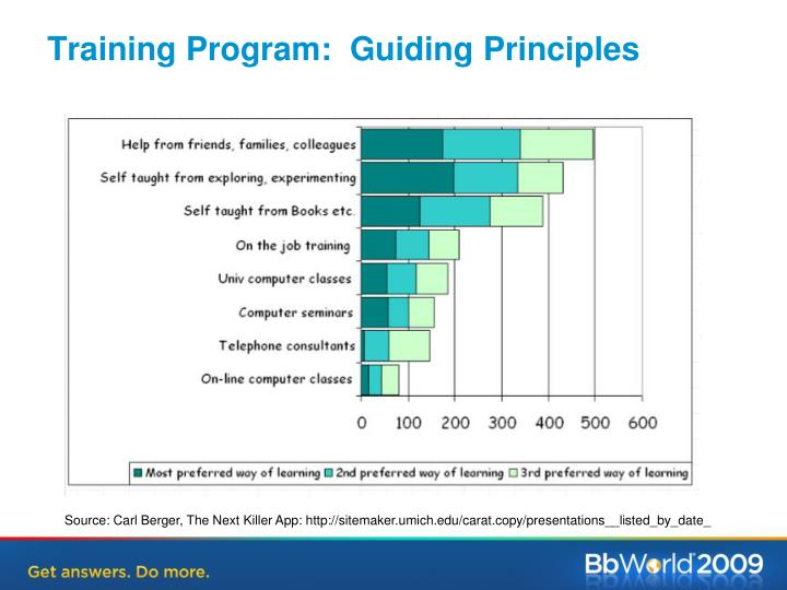 Training Program:  Guiding Principles