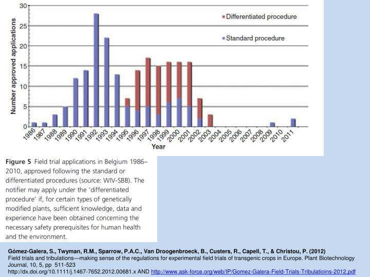 Gómez-Galera, S., Twyman, R.M., Sparrow, P.A.C., Van Droogenbroeck, B., Custers, R., Capell, T., & Christou, P. (2012)