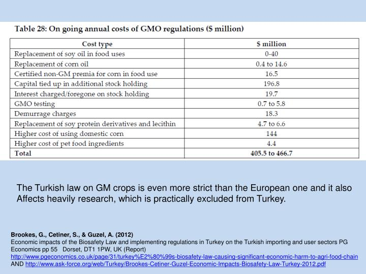 The Turkish law on GM crops is even more strict than the European one and it also