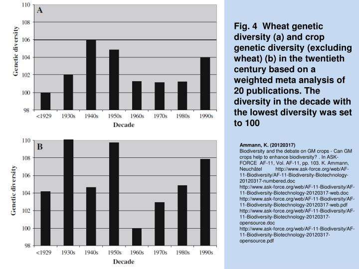 Fig. 4  Wheat genetic diversity (a) and crop genetic diversity (excluding wheat) (b) in the twentieth century based on a weighted meta analysis of 20 publications. The diversity in the decade with the lowest diversity was set to 100