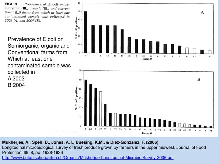 Prevalence of E.coli on