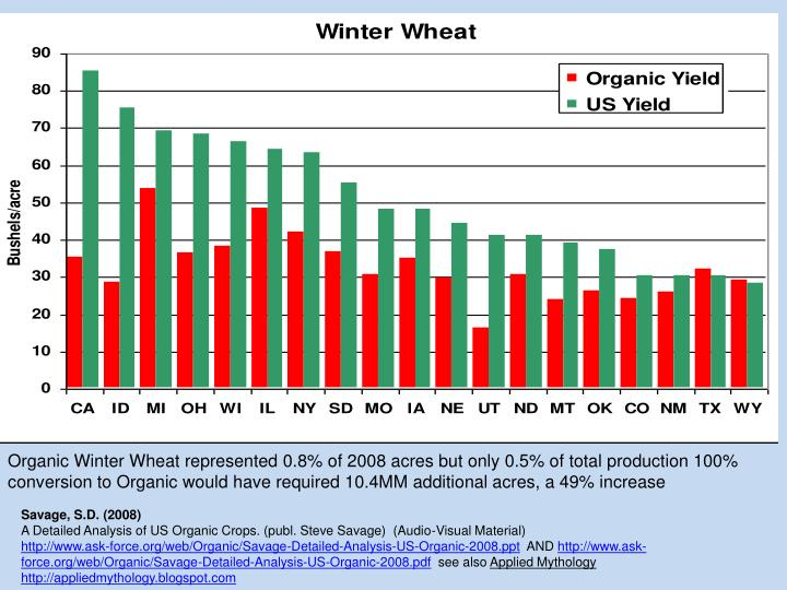 Organic Winter Wheat represented 0.8% of 2008 acres but only 0.5% of total production 100% conversion to Organic would have required 10.4MM additional acres, a 49% increase