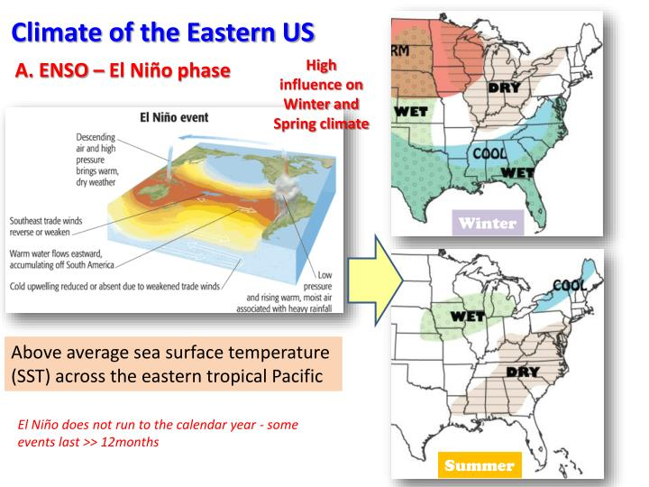 Climate of the Eastern US