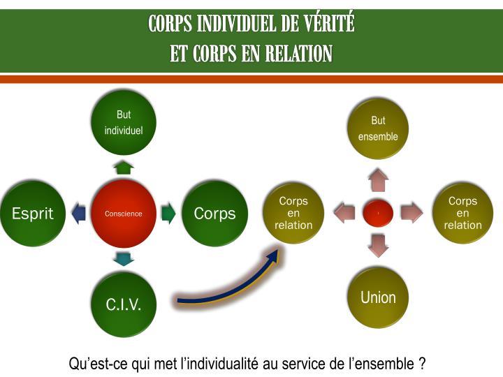 CORPS INDIVIDUEL DE VÉRITÉ