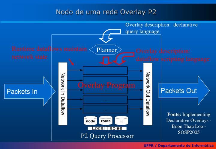 Overlay description:  declarative query language