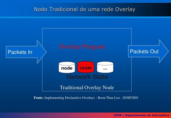 Nodo Tradicional de uma rede Overlay