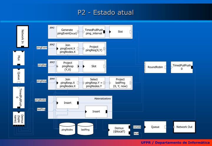P2 - Estado atual
