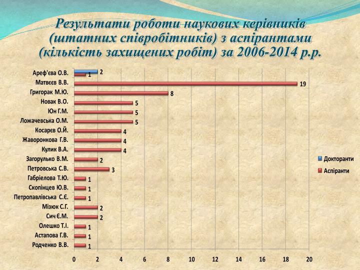 Результати роботи наукових керівників (штатних співробітників) з аспірантами