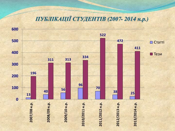 ПУБЛІКАЦІЇ СТУДЕНТІВ (2007- 201