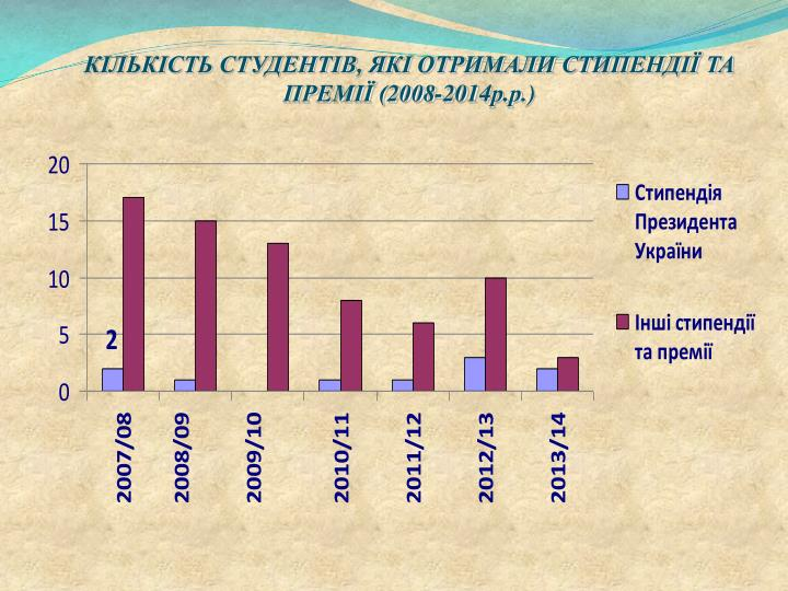 КІЛЬКІСТЬ СТУДЕНТІВ, ЯКІ ОТРИМАЛИ СТИПЕНДІЇ ТА ПРЕМІЇ (2008-201