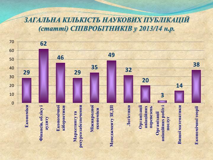ЗАГАЛЬНА КІЛЬКІСТЬ НАУКОВИХ ПУБЛІКАЦІЙ (статті) СПІВРОБІТНИКІВ у 2013/14