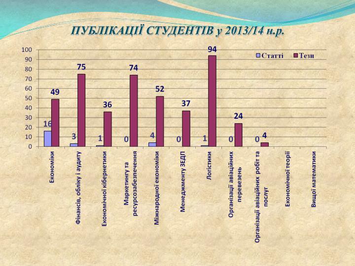 ПУБЛІКАЦІЇ СТУДЕНТІВ у 2013/14
