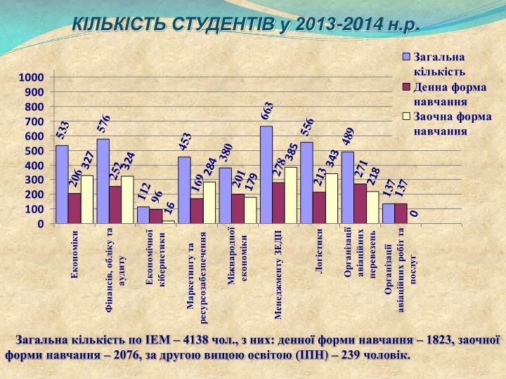 КІЛЬКІСТЬ СТУДЕНТІВ у 2013-2014