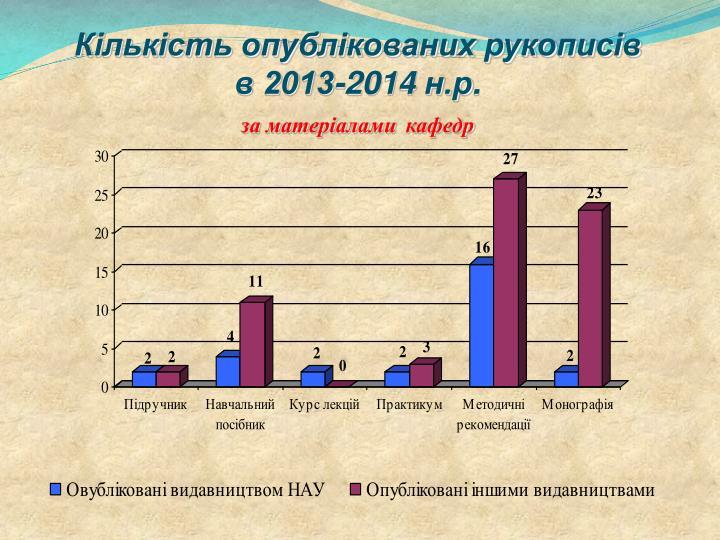 Кількість опублікованих рукописів