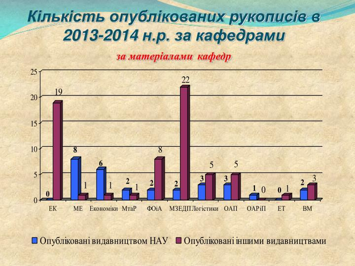 Кількість опублікованих рукописів в 2013-2014