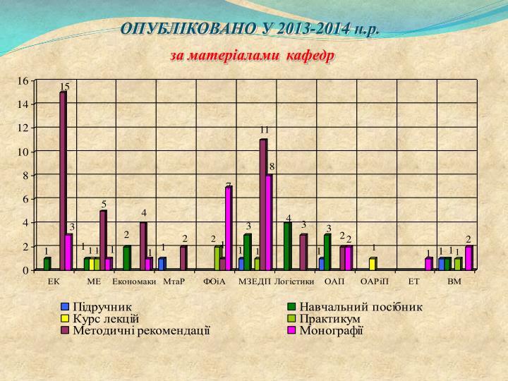 ОПУБЛІКОВАНО У 2013-2014