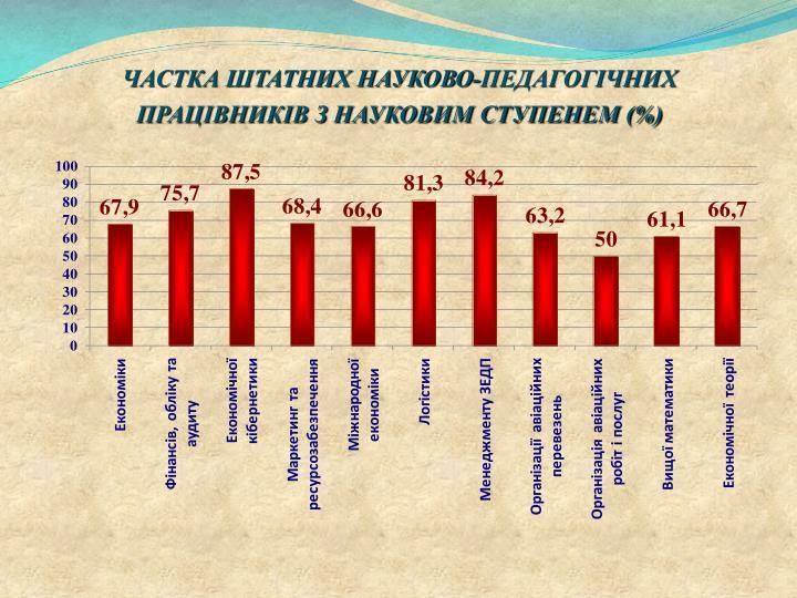 ЧАСТКА ШТАТНИХ НАУКОВО-ПЕДАГОГІЧНИХ ПРАЦІВНИКІВ З НАУКОВИМ СТУПЕНЕМ (%)