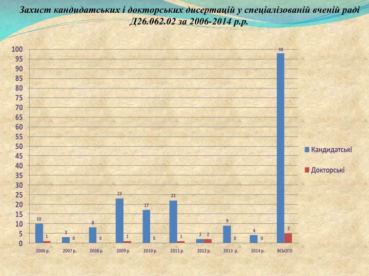 Захист кандидатських і докторських дисертацій у спеціалізованій вченій раді  Д26.062.02 за 2006-2014 р.р.