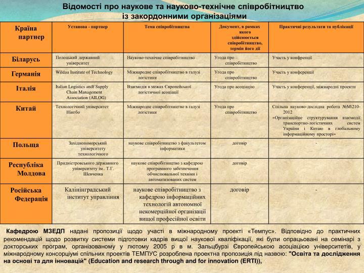 Відомості про наукове та науково-технічне співробітництво