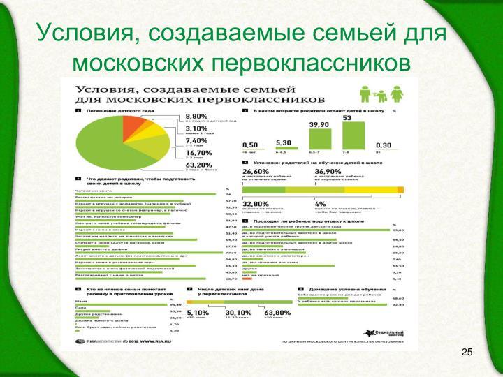 Условия, создаваемые семьей для московских первоклассников