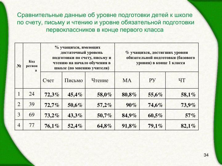 Сравнительные данные об уровне подготовки детей к школе