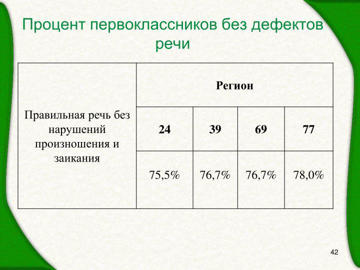 Процент первоклассников без дефектов речи