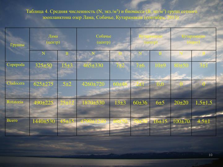 Таблица 4. Средняя численность (