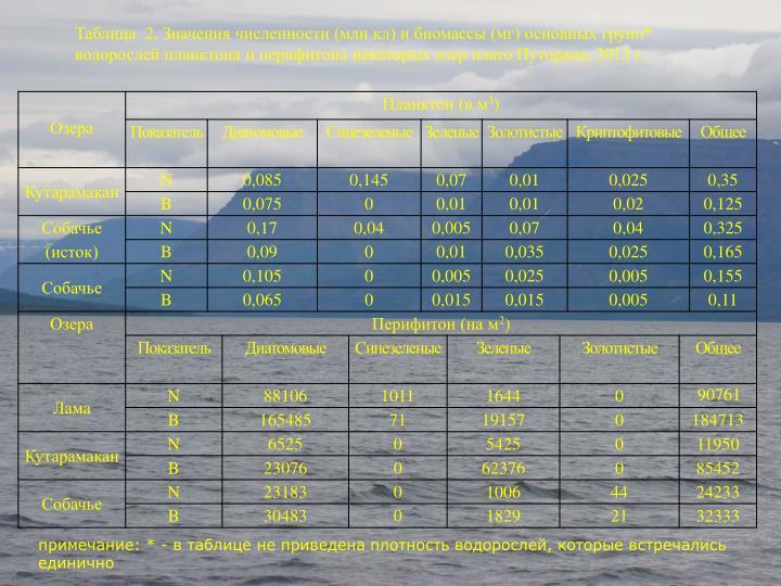 Таблица  2. Значения численности (