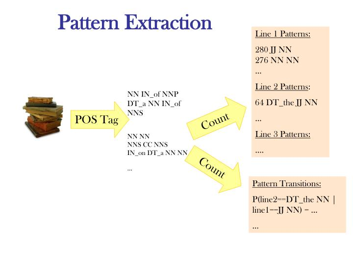 Pattern Extraction