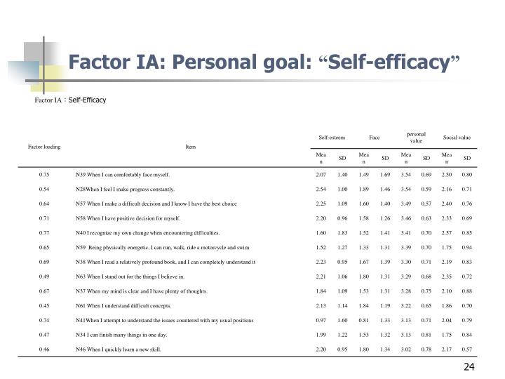 Factor IA: Personal goal: